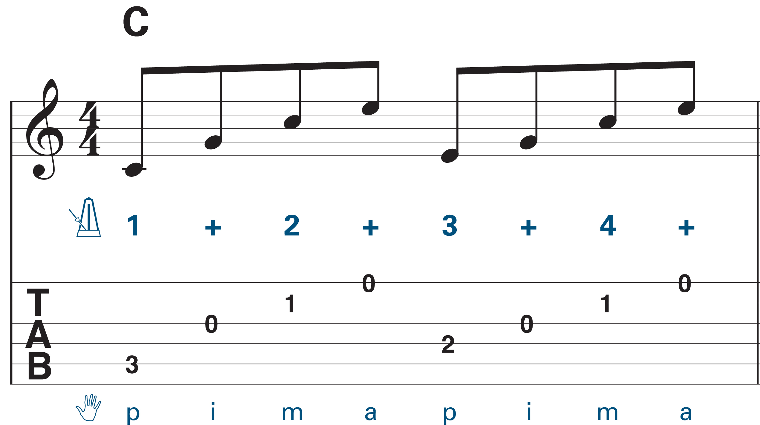 Guitar Arpeggios Learn How To Play Guitar Chord Arpeggios