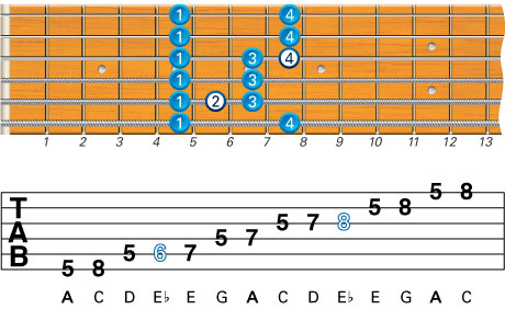 Beginner Guitar Scales Minor Blues