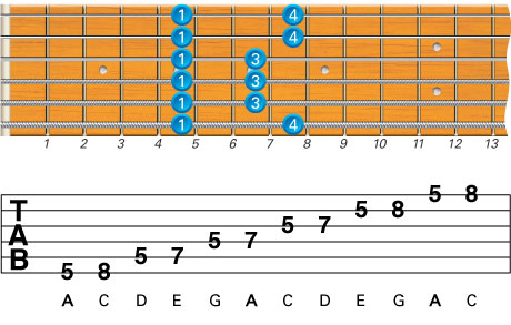 Beginner Guitar Scales Minor Pentatonic