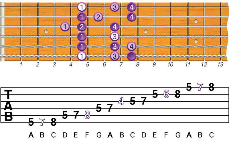 picture about Printable Guitar Scales Chart identify What Are the Least complicated Newbie Guitar Scales in the direction of Discover?