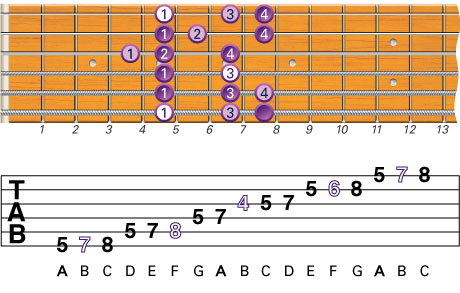 Beginner Guitar Scales - Natural Minor