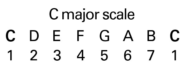 What Are The Best Beginner Guitar Scales To Learn