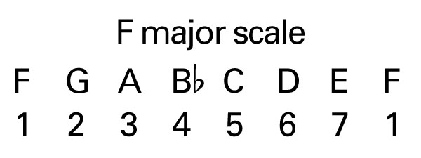 how to change a melody from major to minor