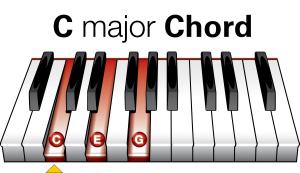 Easy Piano Chords - C Major Piano Chord Diagram