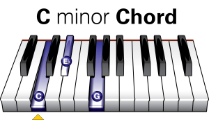 Easy Piano Chords - C Minor Piano Chord Diagram
