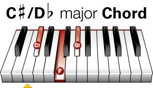 Easy Piano Chords - C#/Db Major Piano Chord Diagram
