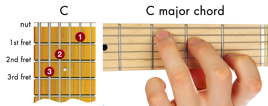easy guitar chords - C major chord diagram