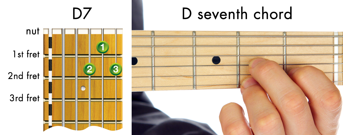 easy guitar chords - D seventh chord diagram