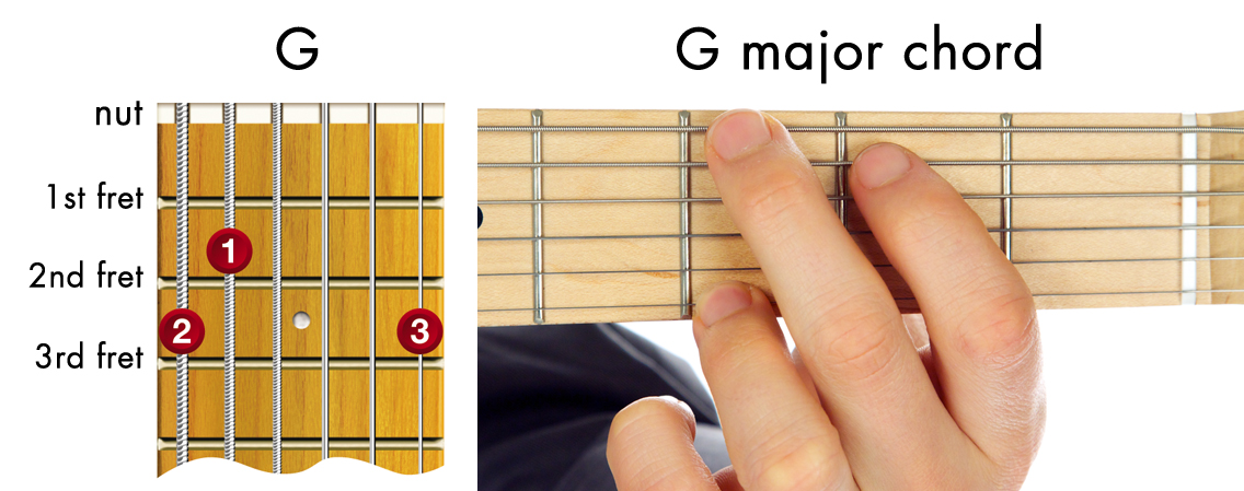 easy guitar chords - G major chord diagram