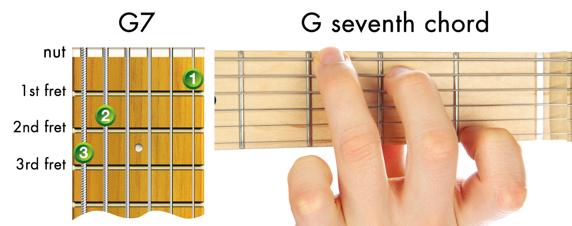 easy guitar chords - G seventh chord diagram