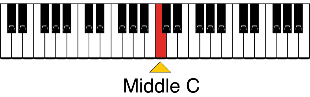 Easy Piano Chords - Location of Middle C on Keyboard