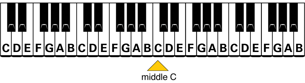 Easy Piano Chords - Notes on the Keyboard