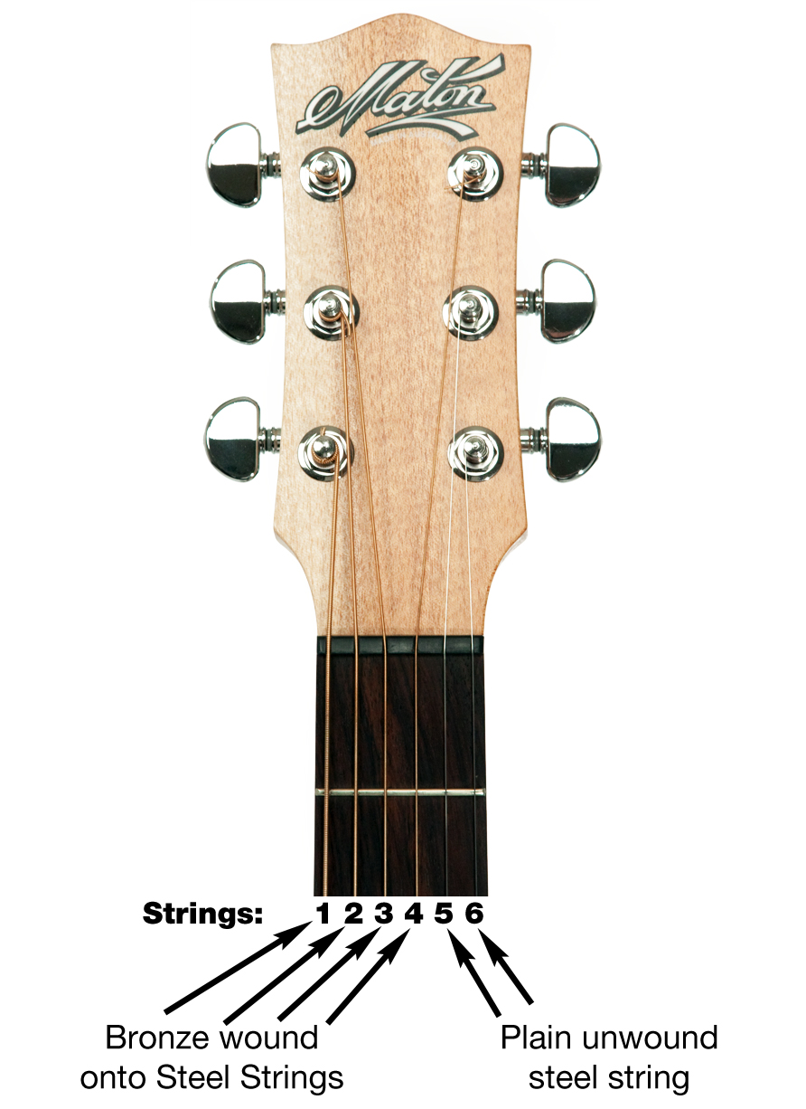 how to change guitar strings on an acoustic guitar. Black Bedroom Furniture Sets. Home Design Ideas