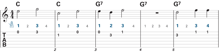 Guitar guitar tabs easy songs : Easy Guitar Songs for Beginners - Learn to Play Music Blog
