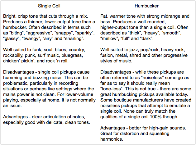 Guitar Pickups: Single Coil vs Humbucker