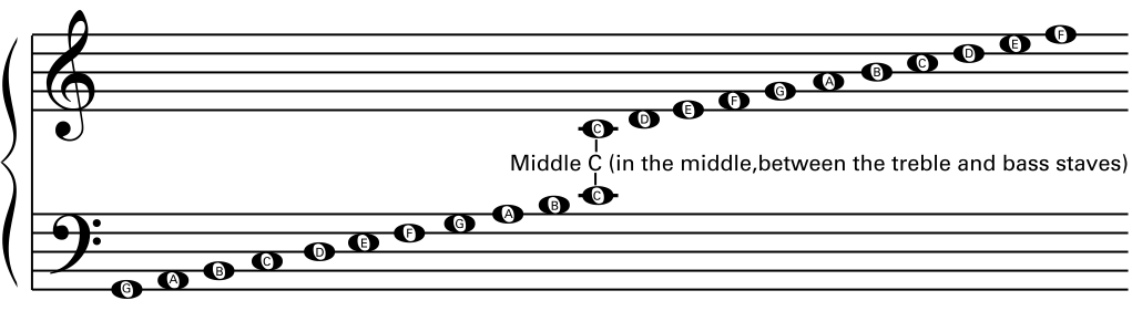 how to read piano notes that are off the lines